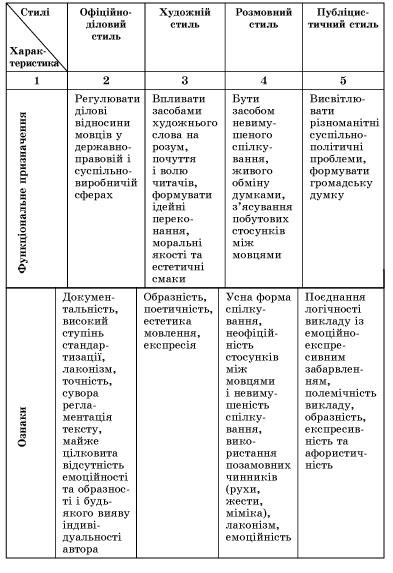 Культура наукової української мови 2